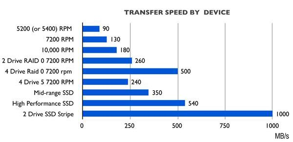Transfer speed by device