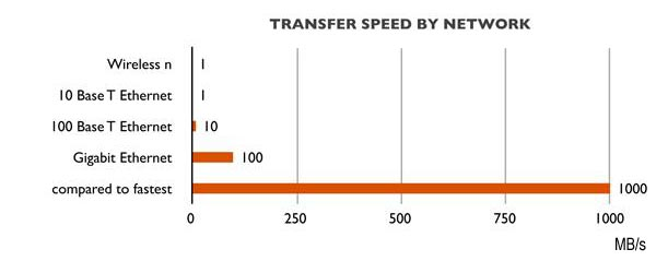 Transfer speed by Network